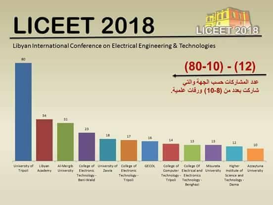 مشاركة الكلية بالمؤتمر الدولي للتقنيات الكهربائيةوالإلكترونية