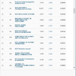 المجلات العلمية المحكمة لدي مؤسسة تومسون رويترز (تصنيف اي اس