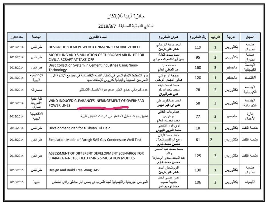 فوز أحد مشاريع كلية التقنية الكهربائية والالكترونية بالترتيب الثالث في مسابقة ليبيا للإبتكار